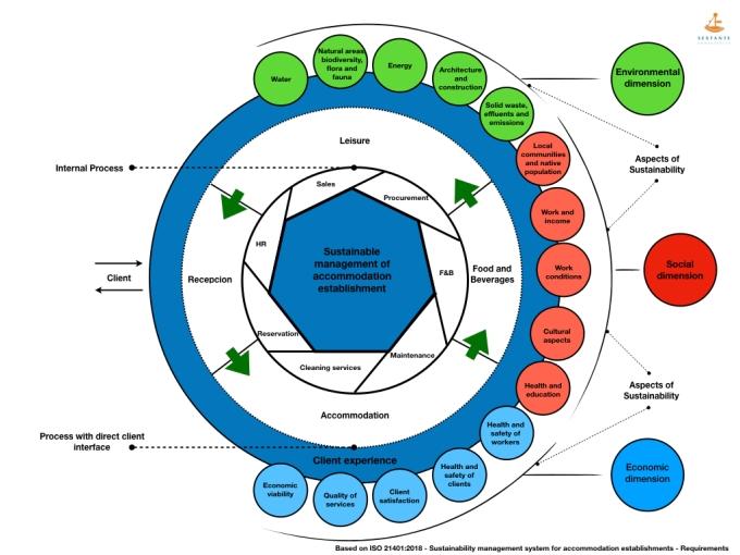 novo Infografico para norma ISO 21401.004
