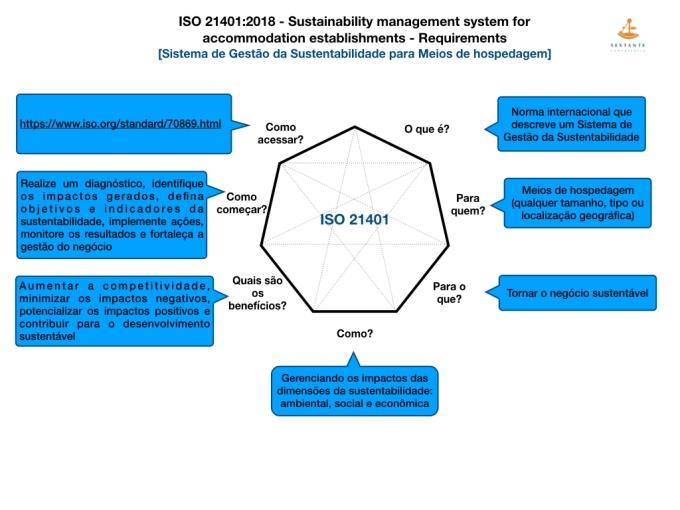 Novos Infograficos para norma ISO 21401.001