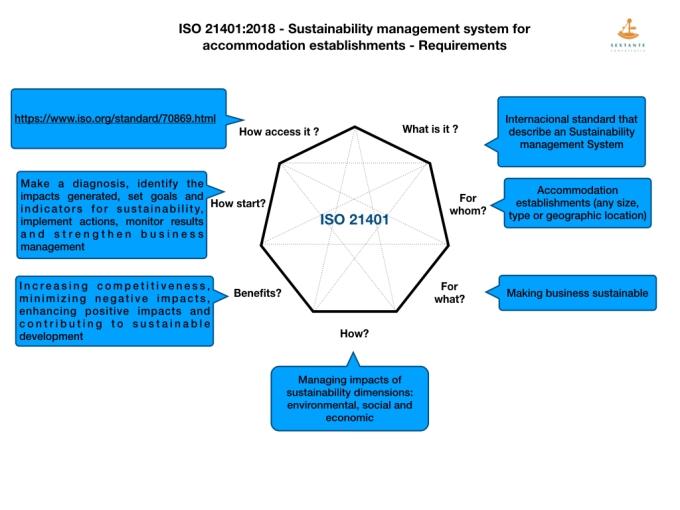 Novos Infograficos para norma ISO 21401.002
